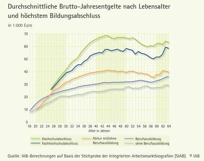 Schmillen, Achim; Stüber, Heiko (2014): Lebensverdienste nach Qualifikation: Bildung lohnt sich ein Leben lang. (IAB-Kurzbericht, 01/2014), Nürnberg.